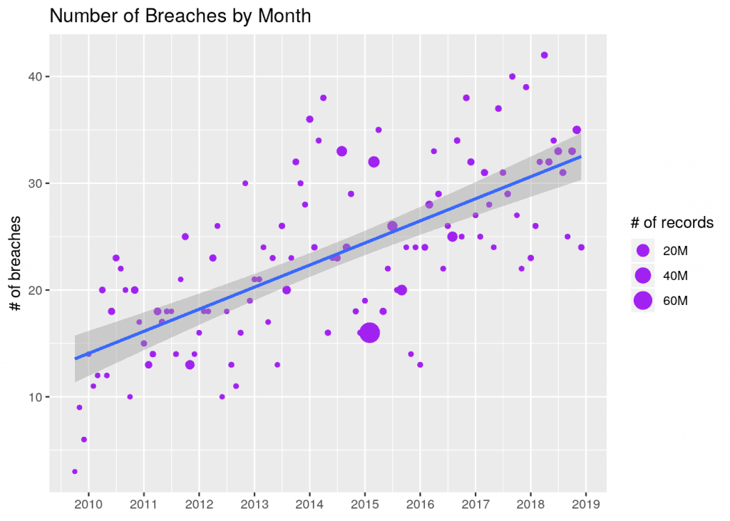 An analysis of Data Breaches in the Healthcare Industry | Clearview